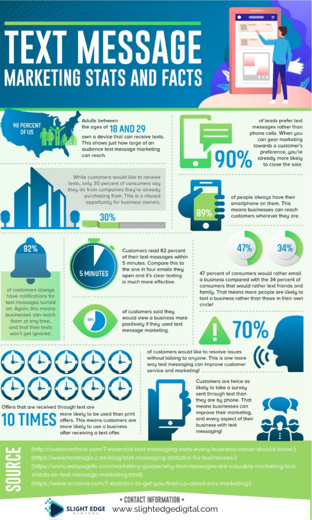 Infographic on text message marketing facts
